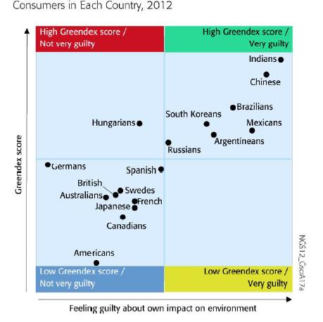 Greendex graph