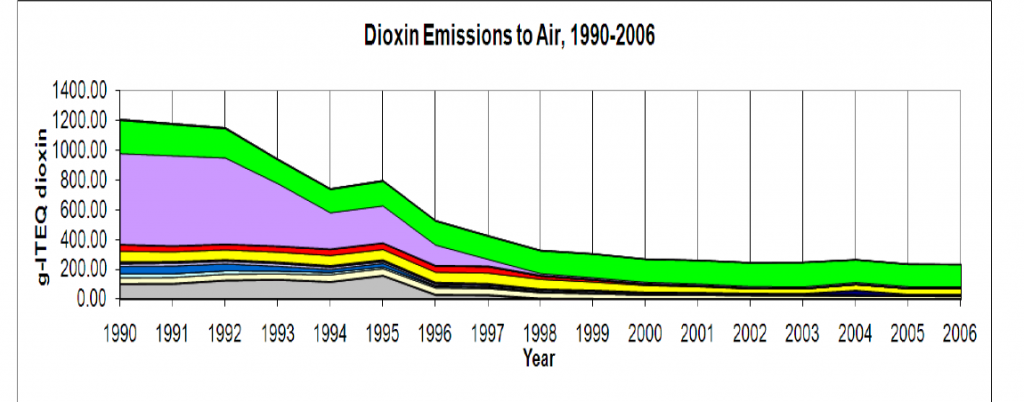 dioxin trend, UK