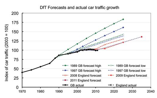 Dept for Transport forecasts versus real trend. By Phil Goodwin: http://www.bettertransport.org.uk/campaigns/roads-to-nowhere/ltt-130412